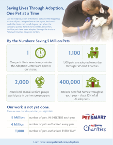 PetSmart High Five Celebration: 5 million pet adoptions free party
