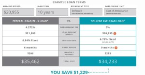 Could College Ave Student Loans be your route to graduate school?